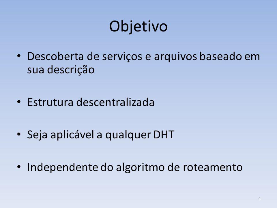 Objetivo Descoberta de serviços e arquivos baseado em sua descrição Estrutura descentralizada Seja aplicável a qualquer DHT Independente do algoritmo de roteamento 4