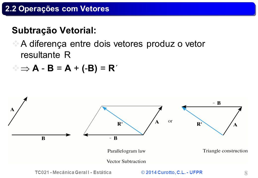 TC021 - Mecânica Geral I - Estática © 2014 Curotto, C.L. - UFPR 49 Problema 2.33 - Solução