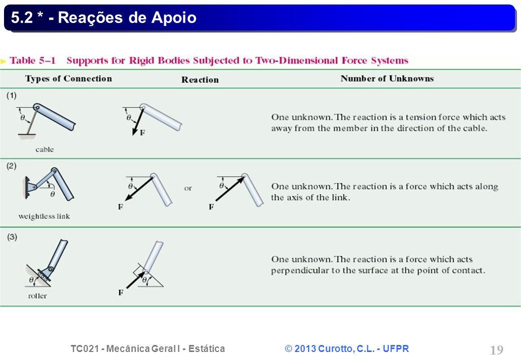 TC021 - Mecânica Geral I - Estática © 2013 Curotto, C.L. - UFPR 20 5.2 * - Reações de Apoio