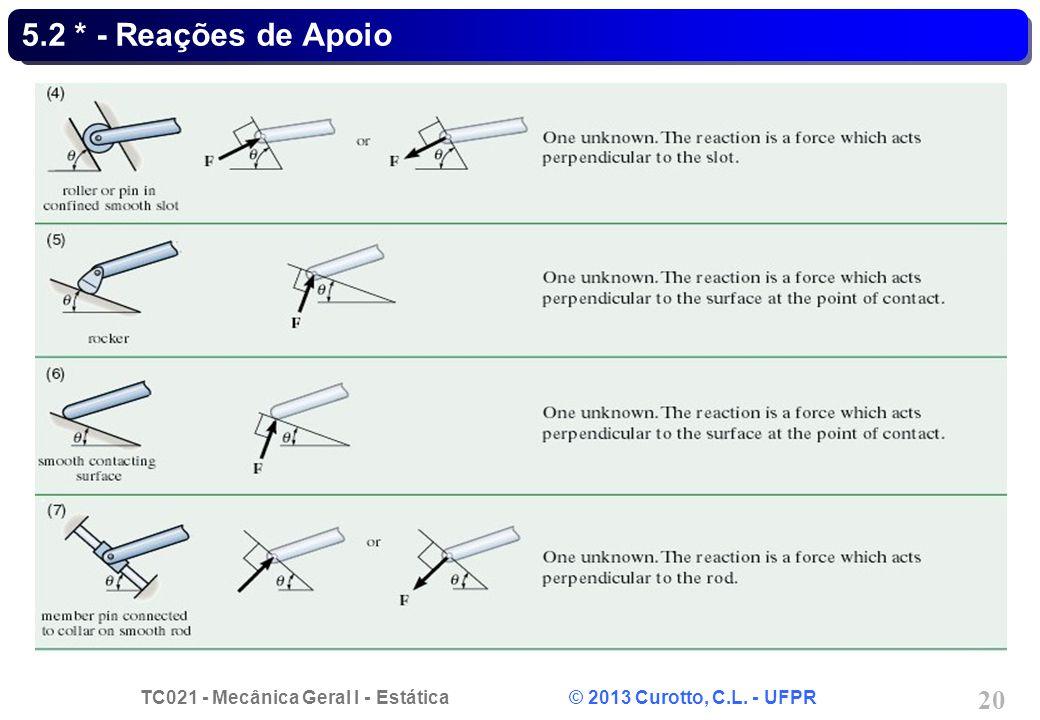 TC021 - Mecânica Geral I - Estática © 2013 Curotto, C.L. - UFPR 21 5.2 * - Reações de Apoio