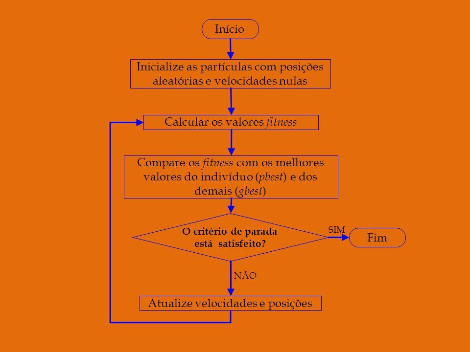 Inicialize as partículas com posições aleatórias e velocidades nulas Calcular os valores f itness Compare os fitness com os melhores valores do indivíduo ( pbest ) e dos demais ( gbest ) O critério de parada está satisfeito.