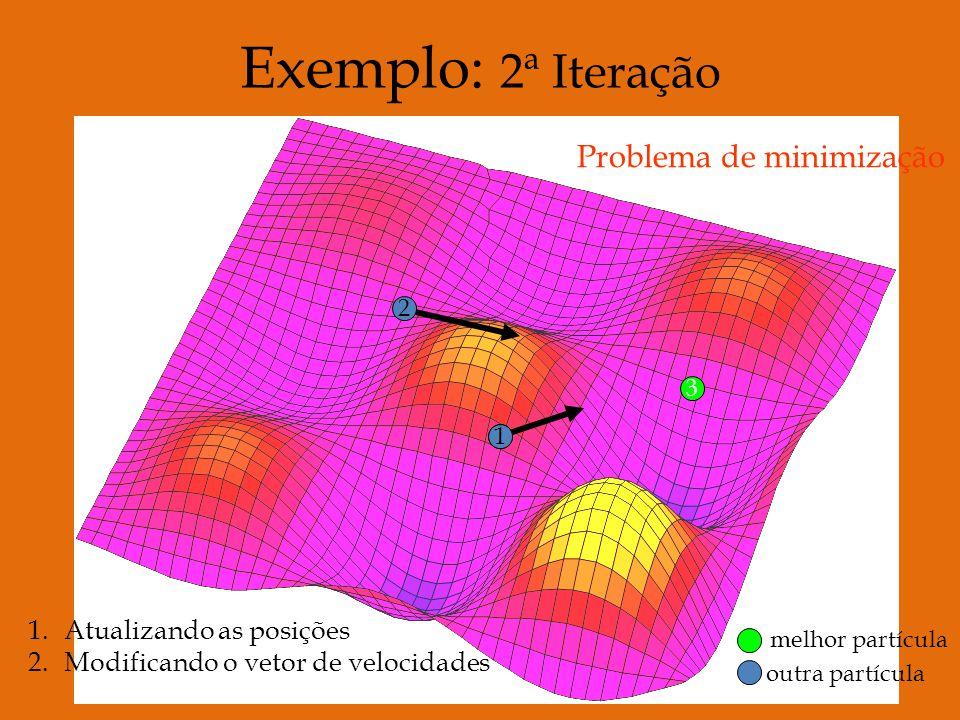 11 2 3 Exemplo: 2ª Iteração Problema de minimização melhor partícula outra partícula 1.Atualizando as posições 2.Modificando o vetor de velocidades
