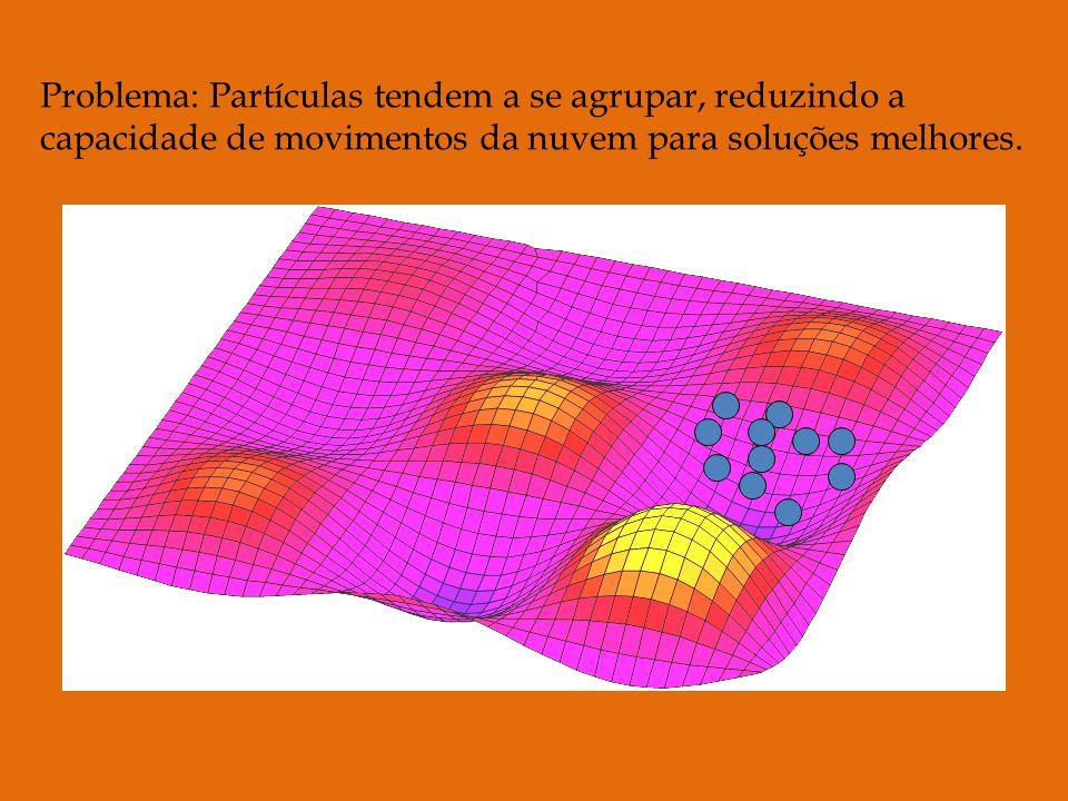 Problema: Partículas tendem a se agrupar, reduzindo a capacidade de movimentos da nuvem para soluções melhores.