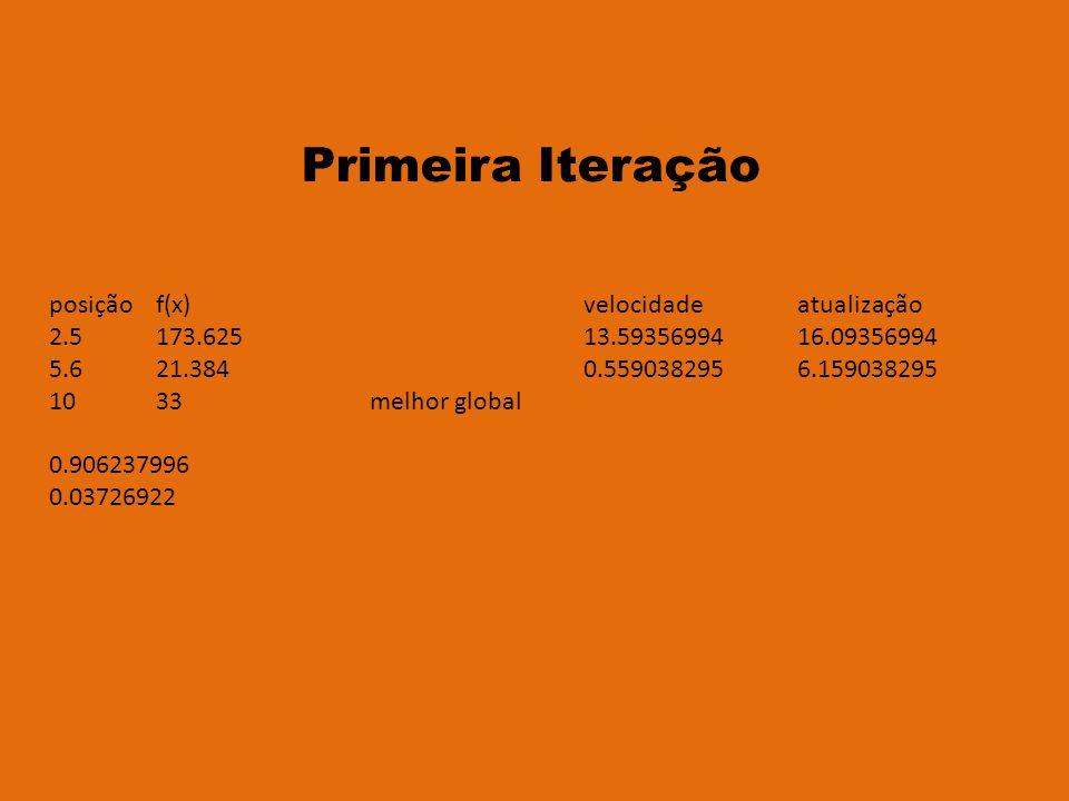 posiçãof(x)velocidadeatualização 2.5173.62513.5935699416.09356994 5.621.3840.5590382956.159038295 1033melhor global 0.906237996 0.03726922 Primeira Iteração