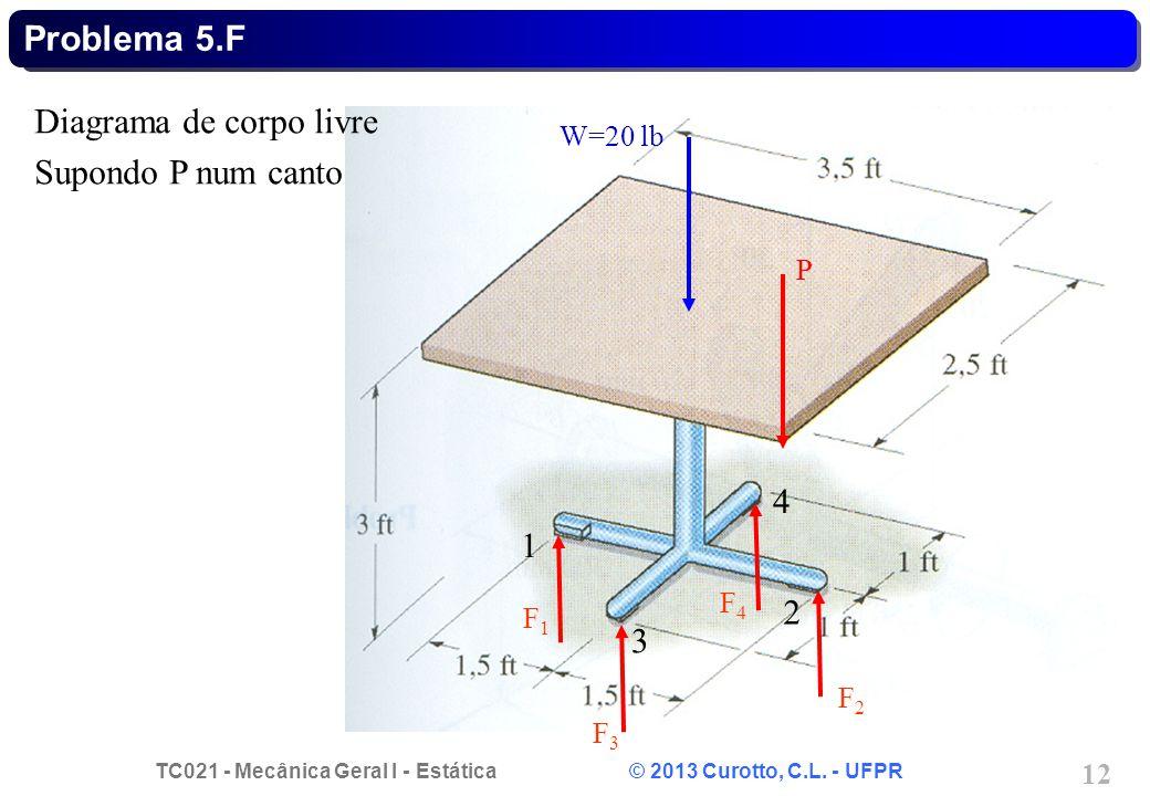 TC021 - Mecânica Geral I - Estática © 2013 Curotto, C.L. - UFPR 12 Problema 5.F F1F1 W=20 lb P Diagrama de corpo livre Supondo P num canto 1 2 3 4 F2F