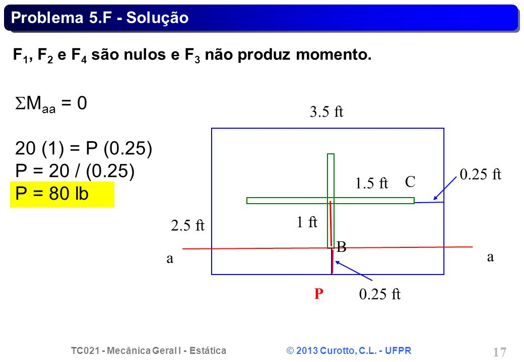 TC021 - Mecânica Geral I - Estática © 2013 Curotto, C.L. - UFPR 17 M aa = 0 20 (1) = P (0.25) P = 20 / (0.25) P = 80 lb a a B C 1.5 ft 3.5 ft 2.5 ft 1