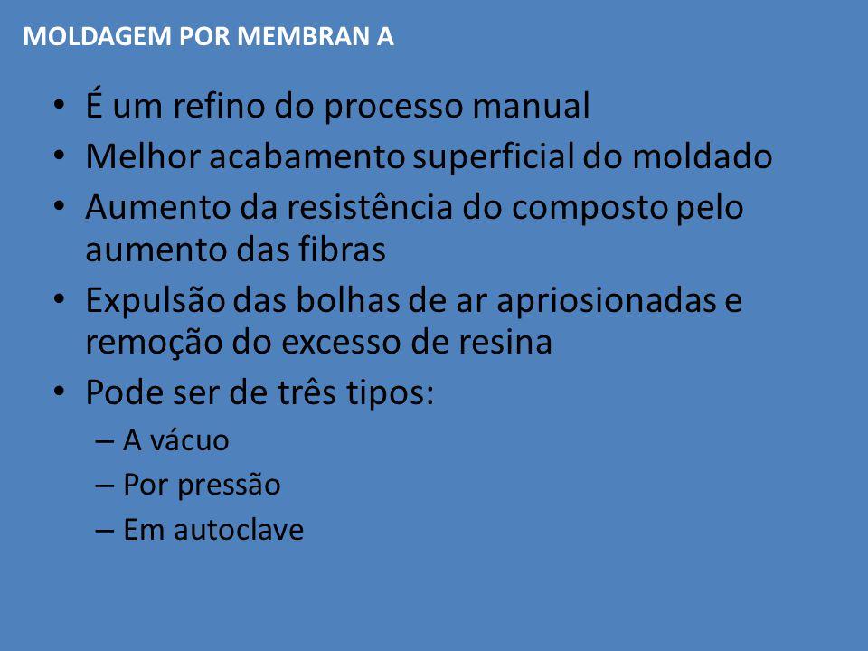 É um refino do processo manual Melhor acabamento superficial do moldado Aumento da resistência do composto pelo aumento das fibras Expulsão das bolhas
