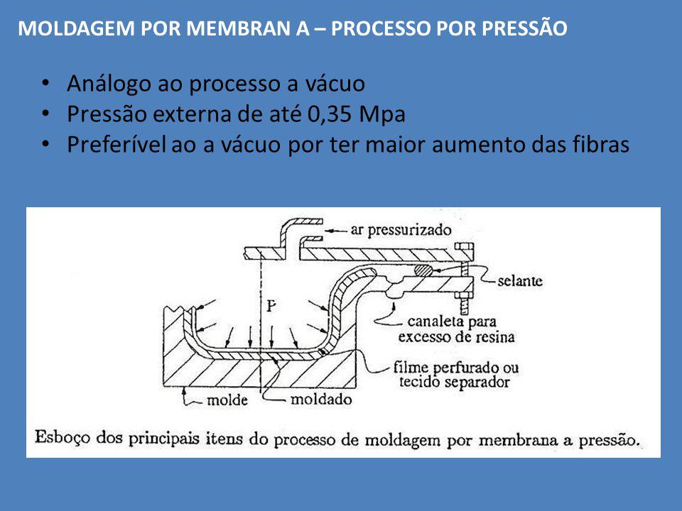 Análogo ao processo a vácuo Pressão externa de até 0,35 Mpa Preferível ao a vácuo por ter maior aumento das fibras MOLDAGEM POR MEMBRAN A – PROCESSO P