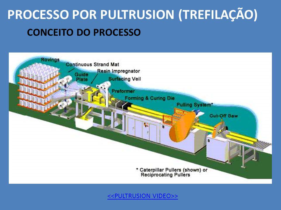 CONCEITO DO PROCESSO PROCESSO POR PULTRUSION (TREFILAÇÃO) >