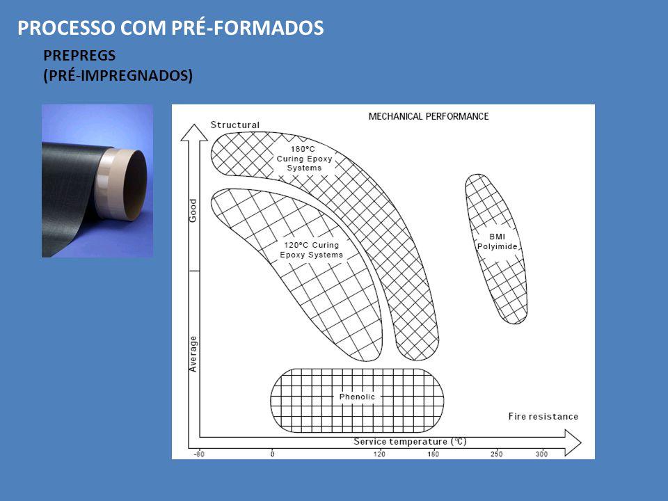 PROCESSO COM PRÉ-FORMADOS PREPREGS (PRÉ-IMPREGNADOS)
