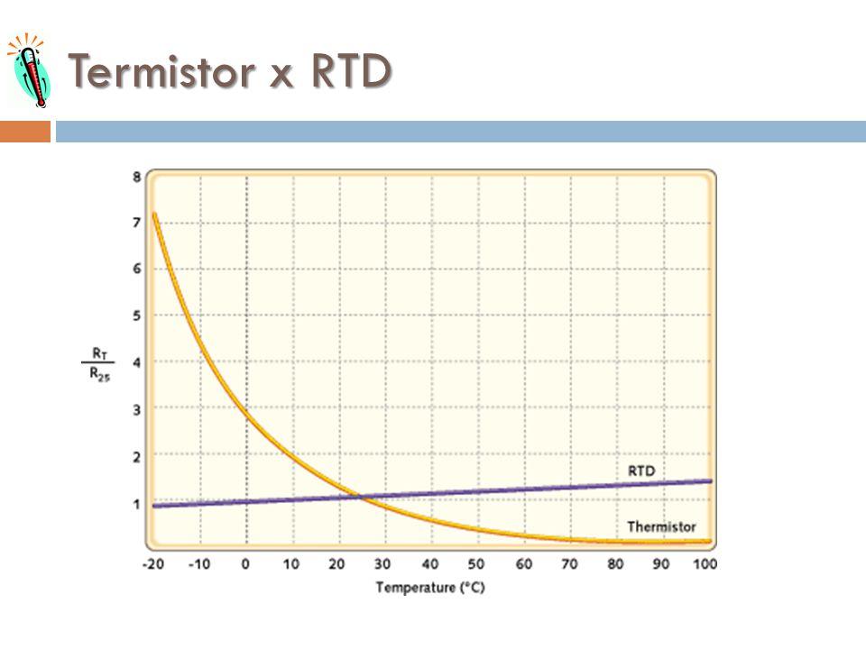 Termistor x RTD
