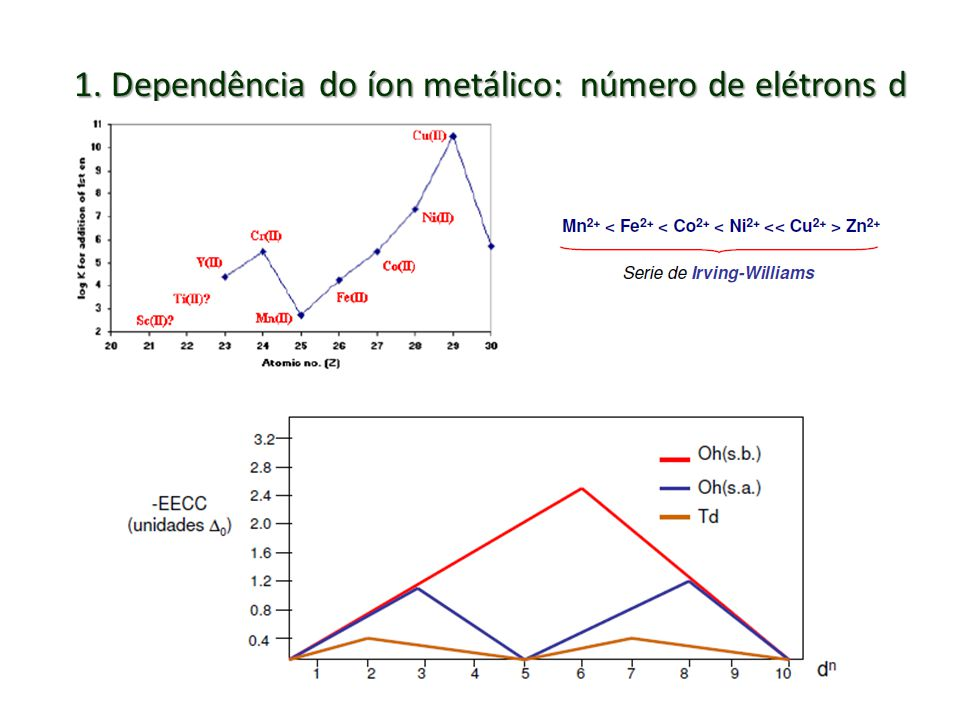 1. Dependência do íon metálico: número de elétrons d