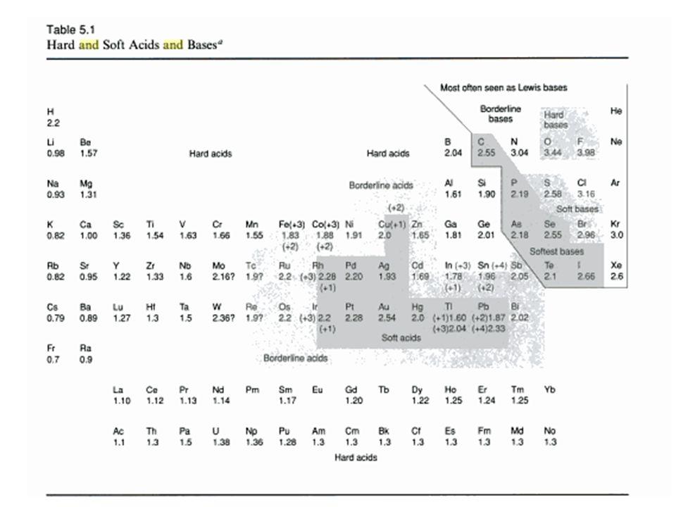 Variação do potencial de redução em função do tipo de ligante 2. Dependência dos Ligantes