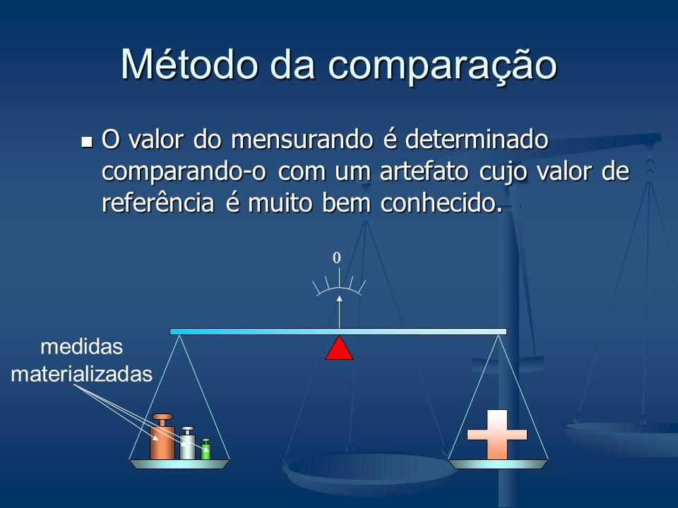 Método da comparação O valor do mensurando é determinado comparando-o com um artefato cujo valor de referência é muito bem conhecido. O valor do mensu