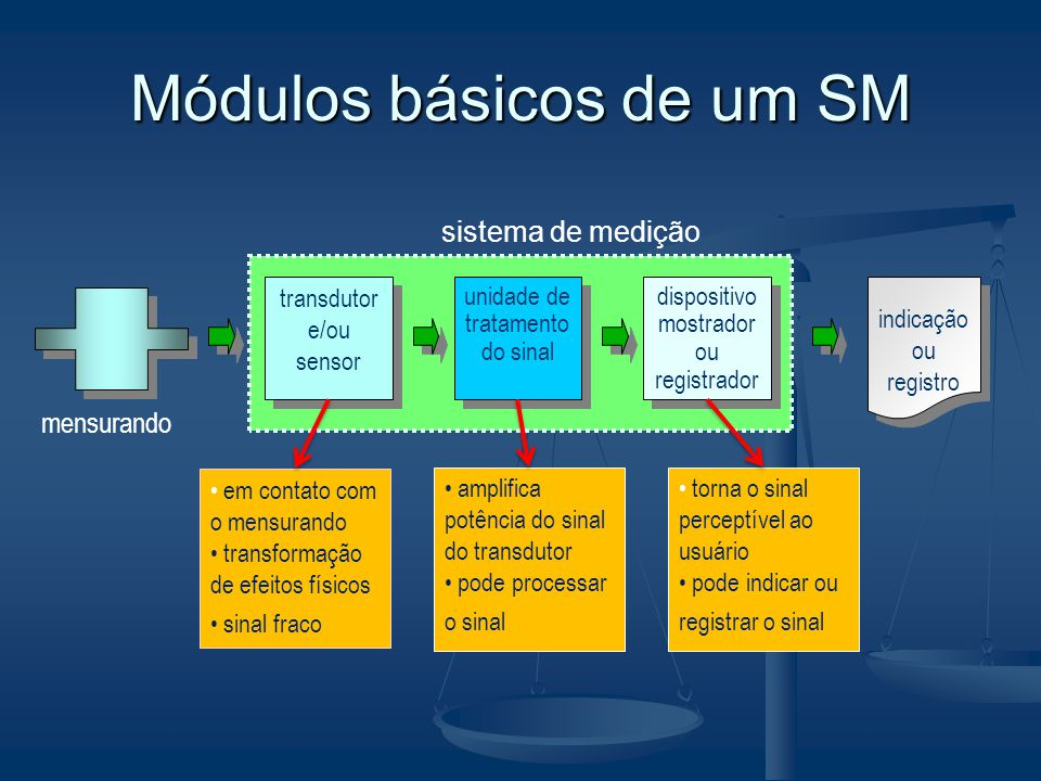 Módulos básicos de um SM transdutor e/ou sensor unidade de tratamento do sinal dispositivo mostrador ou registrador indicação ou registro mensurando s