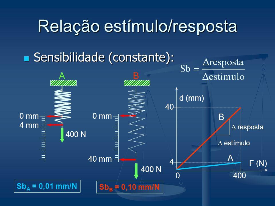 Relação estímulo/resposta Sensibilidade (constante): Sensibilidade (constante): 0 mm 40 mm 400 N 0 mm 4 mm 400 N AB F (N) d (mm) 0400 40 4 B A respost