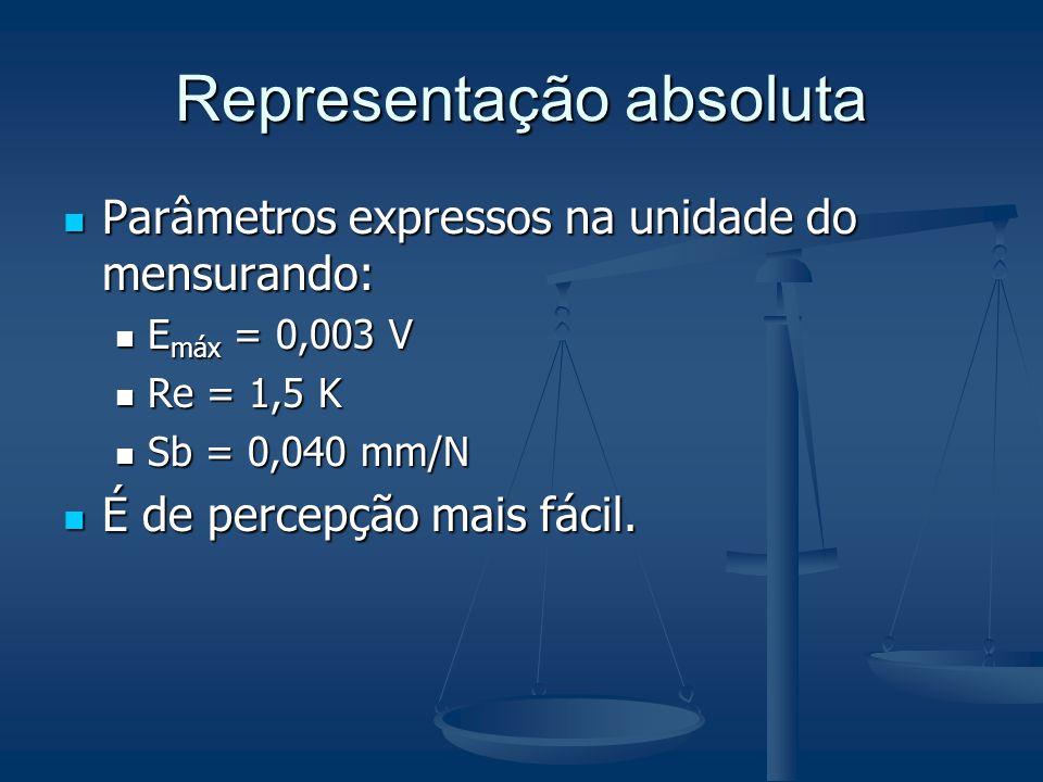 Representação absoluta Parâmetros expressos na unidade do mensurando: Parâmetros expressos na unidade do mensurando: E máx = 0,003 V E máx = 0,003 V R