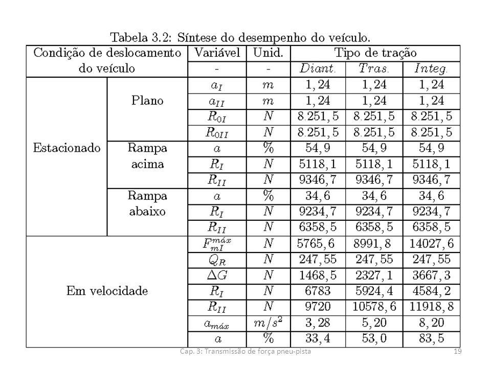 Cap. 3: Transmissão de força pneu-pista19