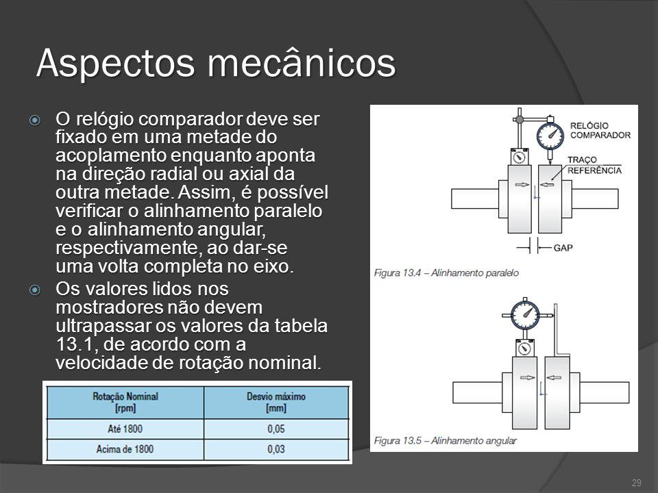 Aspectos mecânicos O relógio comparador deve ser fixado em uma metade do acoplamento enquanto aponta na direção radial ou axial da outra metade. Assim