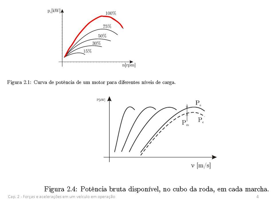 Coeficiente de resistência aerodinâmica 25Cap. 2 - Forças e acelerações em um veículo em operação