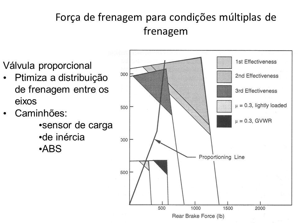Força de frenagem para condições múltiplas de frenagem Válvula proporcional Ptimiza a distribuição de frenagem entre os eixos Caminhões: sensor de car