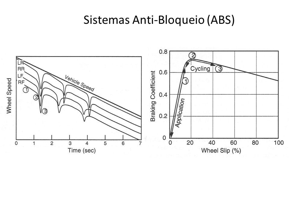 Sistemas Anti-Bloqueio (ABS)
