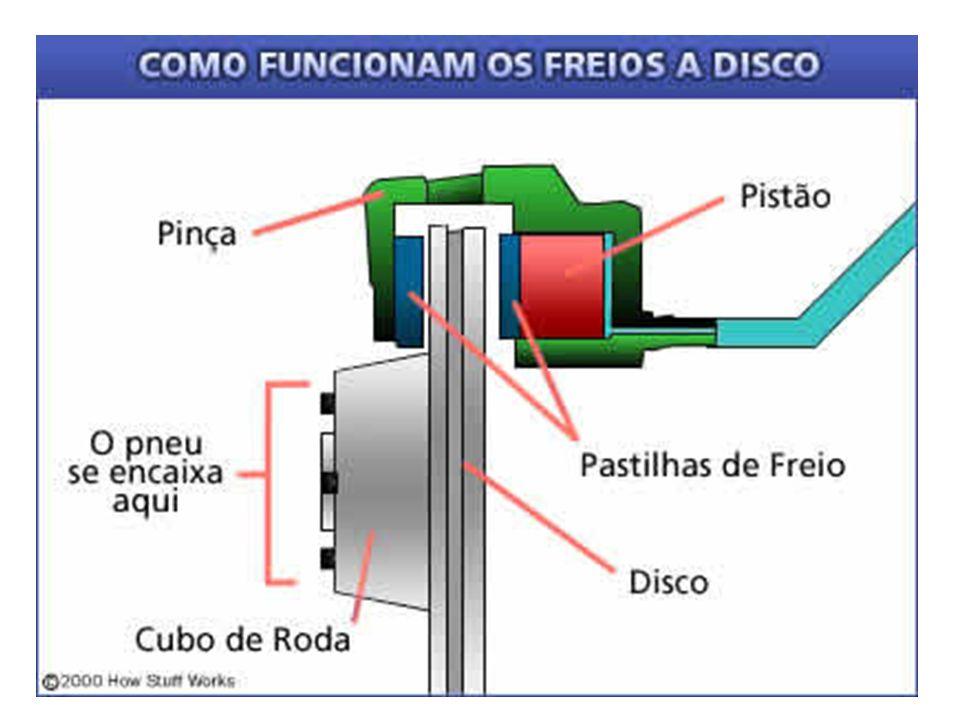 Requisitos para Desempenho em Frenagem FMVSS 105 - Condições de uso: 1 a.