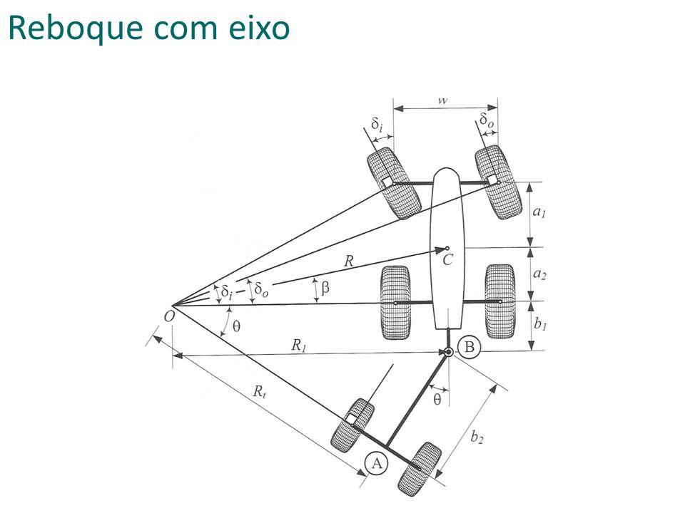 Sistemas de direção Cinemática do esterçamento Erro de geometria Forças e momentos Influência da tração dianteira Esterçamento nas quatro rodas Nesta aula
