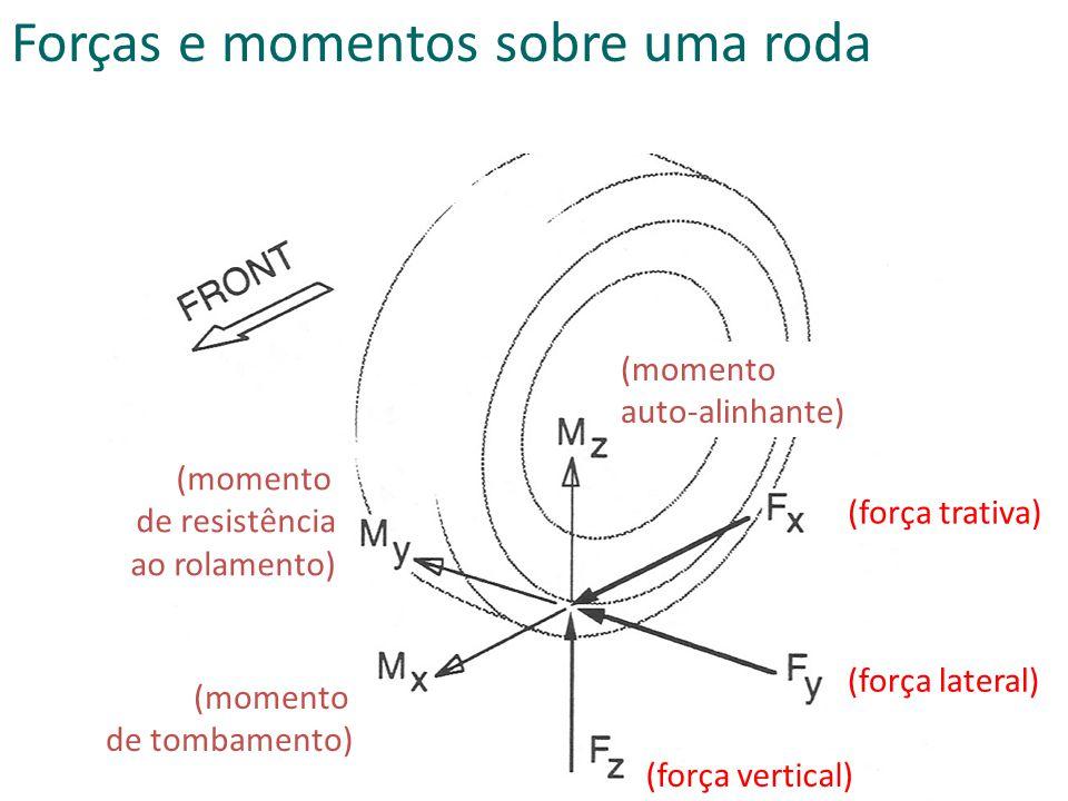 (força trativa) (força lateral) (força vertical) (momento de resistência ao rolamento) (momento auto-alinhante) (momento de tombamento) Forças e momentos sobre uma roda