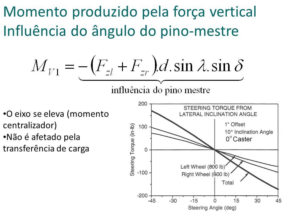 O eixo se eleva (momento centralizador) Não é afetado pela transferência de carga Momento produzido pela força vertical Influência do ângulo do pino-mestre
