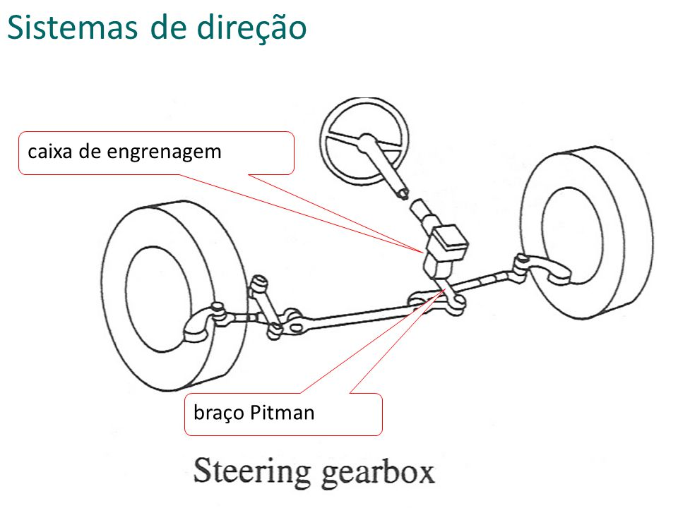 braço Pitman caixa de engrenagem Sistemas de direção