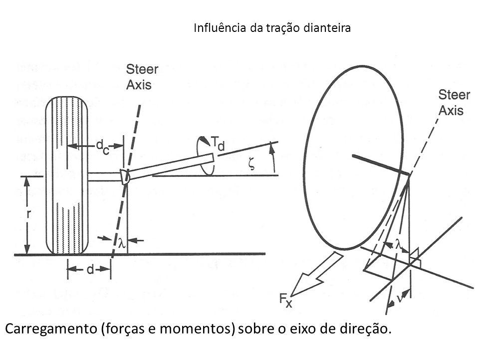 Influência da tração dianteira Carregamento (forças e momentos) sobre o eixo de direção.