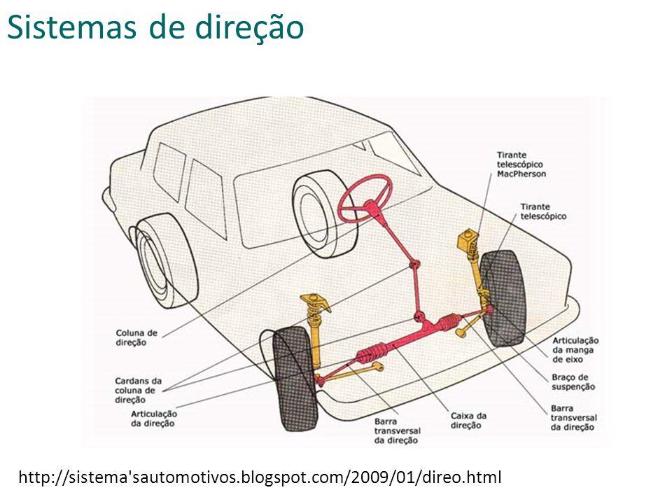 http://sistema sautomotivos.blogspot.com/2009/01/direo.html Sistemas de direção