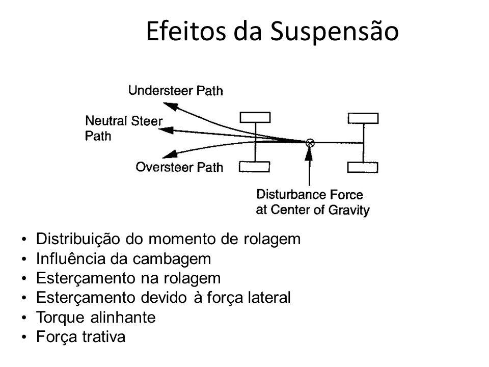 Efeitos da Suspensão Distribuição do momento de rolagem Influência da cambagem Esterçamento na rolagem Esterçamento devido à força lateral Torque alin