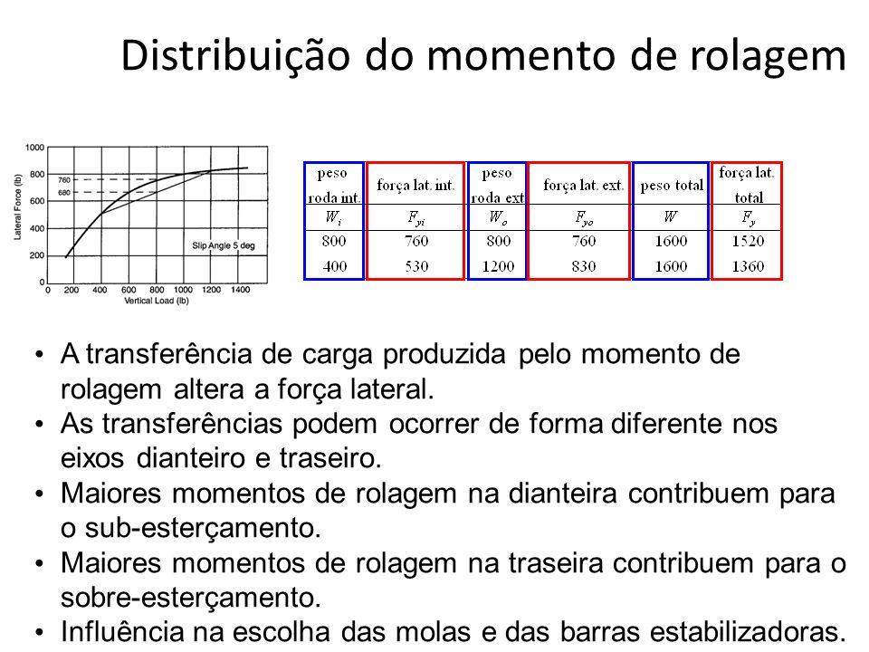 A transferência de carga produzida pelo momento de rolagem altera a força lateral. As transferências podem ocorrer de forma diferente nos eixos diante