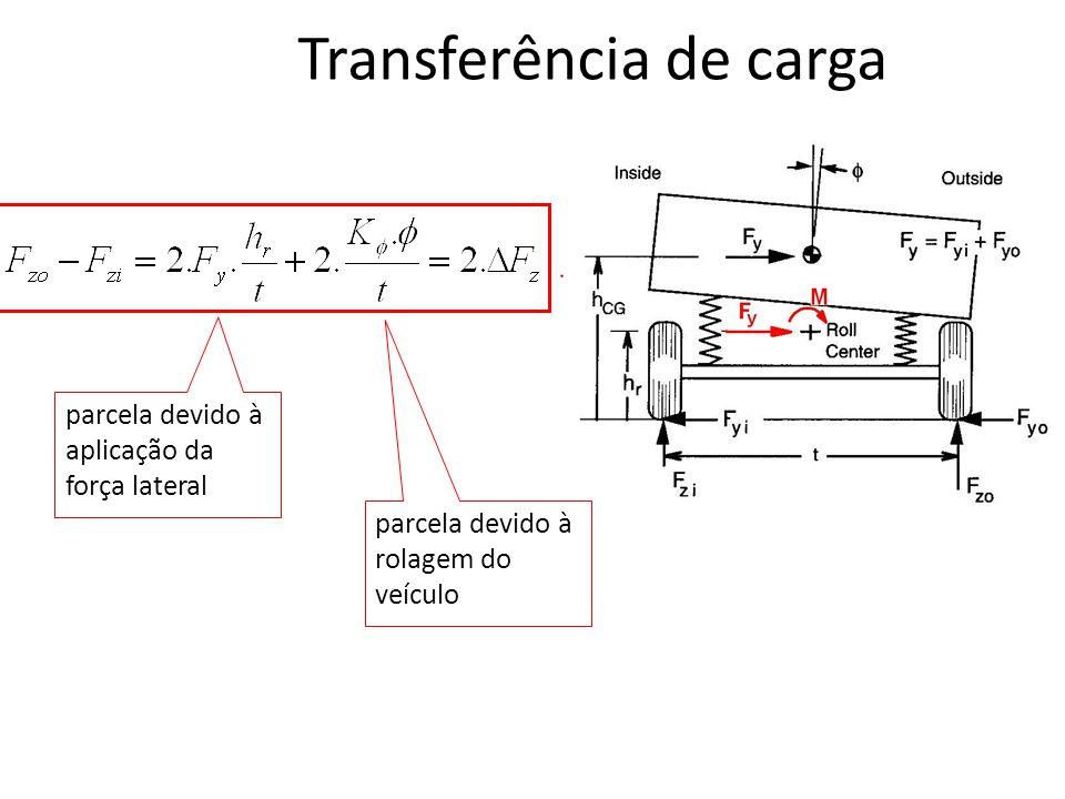parcela devido à aplicação da força lateral parcela devido à rolagem do veículo