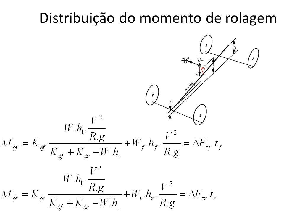 Distribuição do momento de rolagem