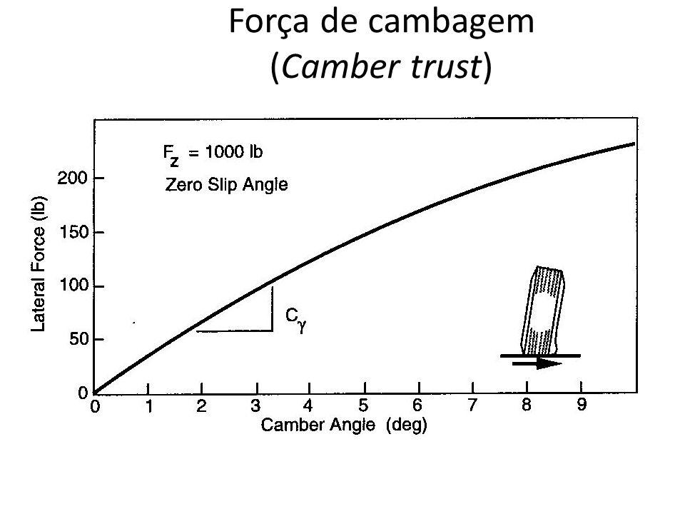 Força de cambagem (Camber trust)