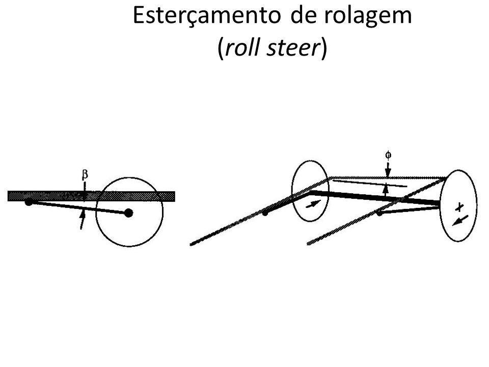 Esterçamento de rolagem (roll steer)