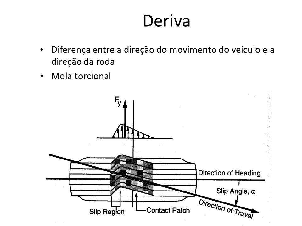 Diferença entre a direção do movimento do veículo e a direção da roda Mola torcional Deriva