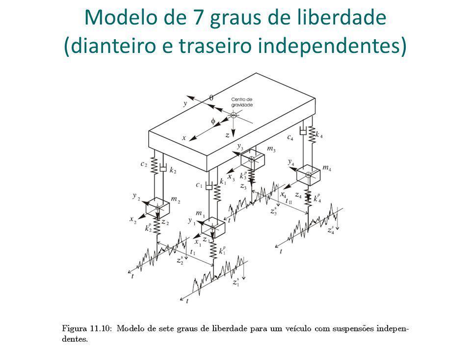 Modelo de 7 graus de liberdade (dianteiro e traseiro independentes)