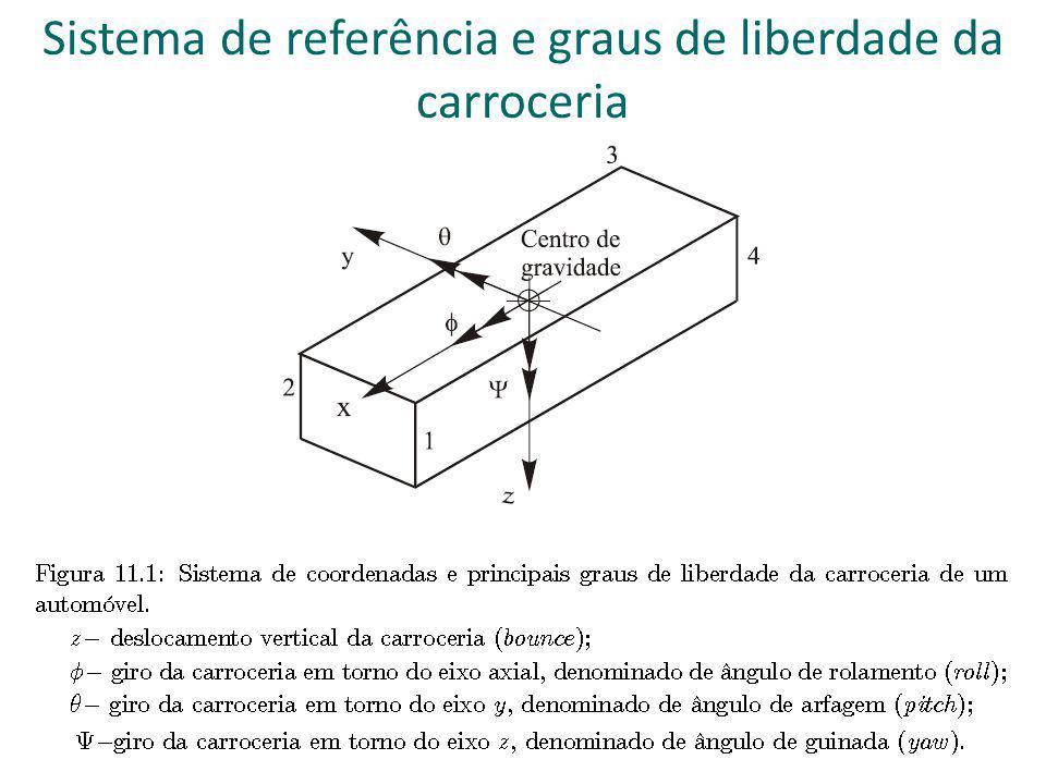 Sistema de referência e graus de liberdade da carroceria