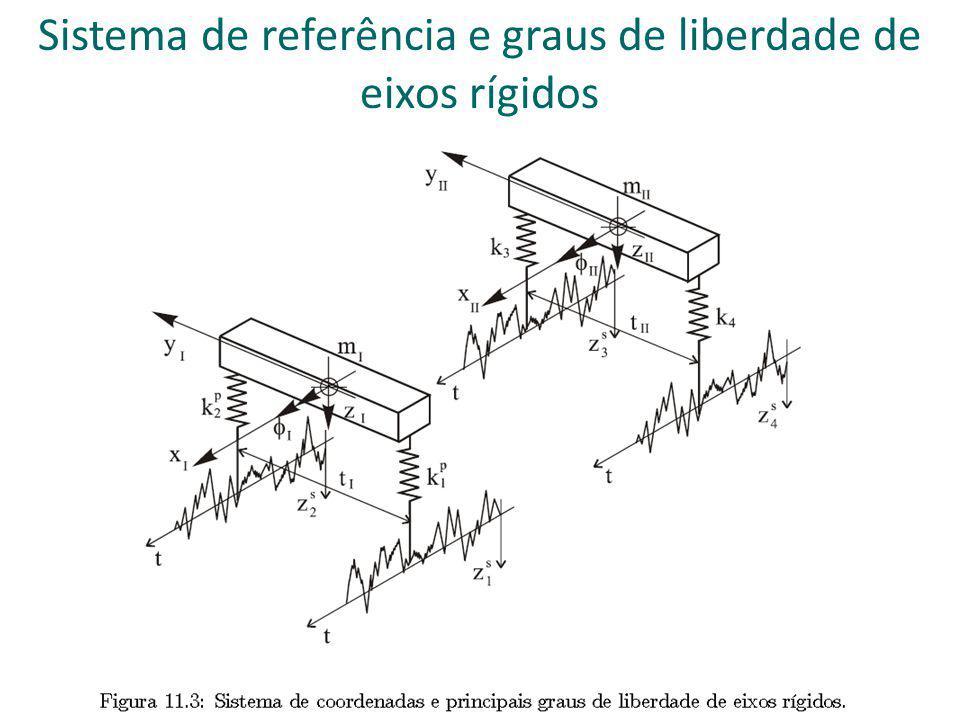 Sistema de referência e graus de liberdade de eixos rígidos
