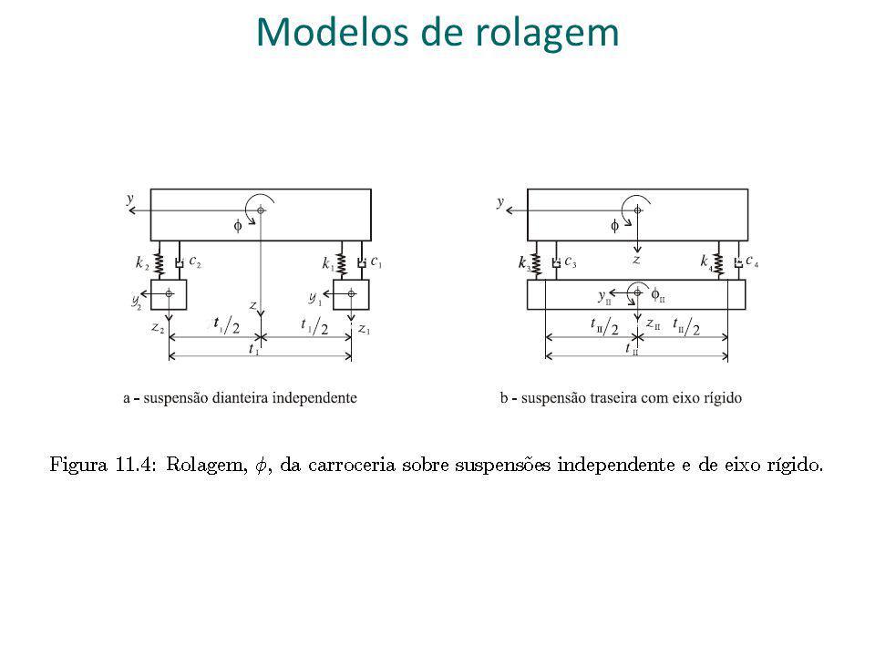 Modelos de rolagem