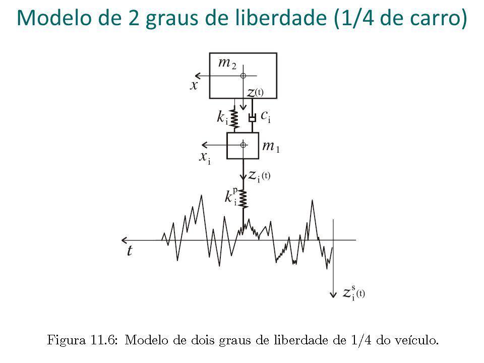 Modelo de 2 graus de liberdade (1/4 de carro)