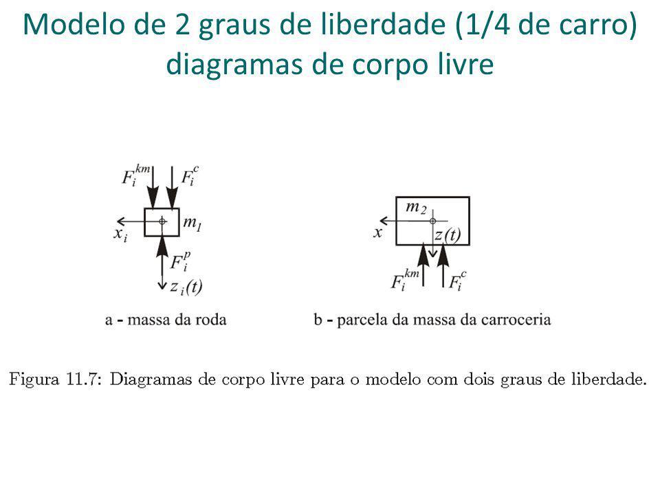 Modelo de 7 graus de liberdade (dianteiro e traseiro rígidos)