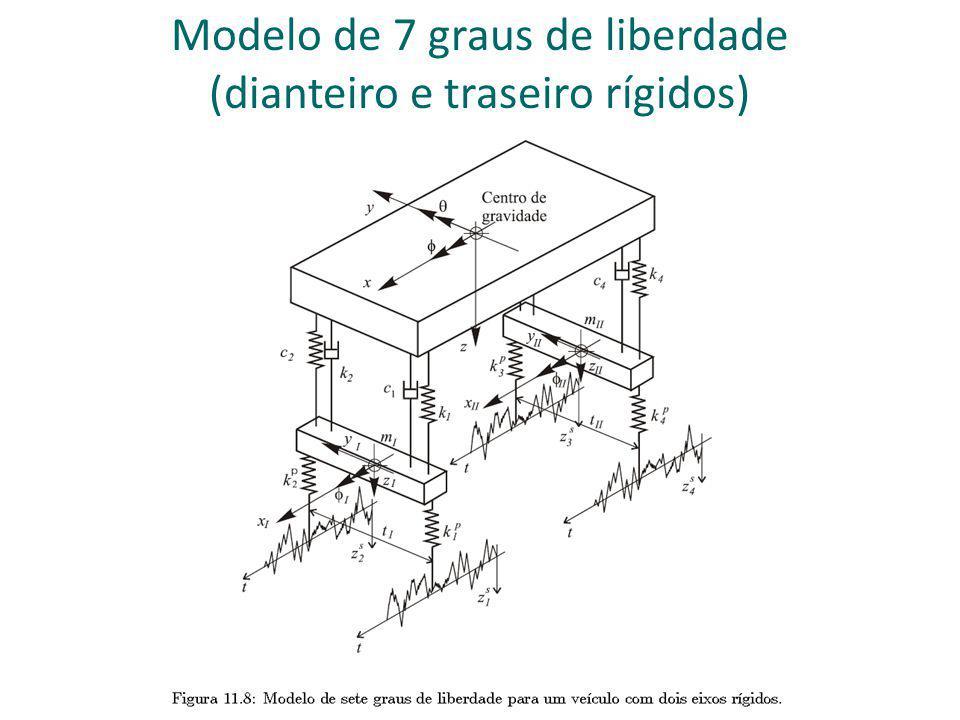 Modelo de 7 graus de liberdade (dianteira independente e traseira rígida)