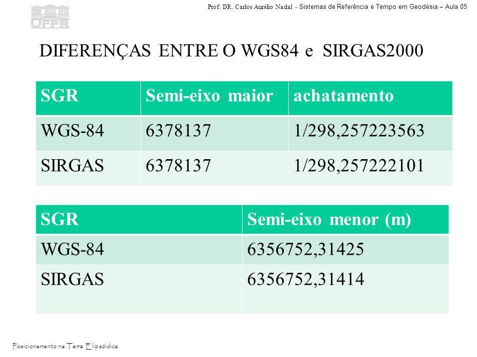 Prof. DR. Carlos Aurélio Nadal - Sistemas de Referência e Tempo em Geodésia – Aula 05 Posicionamento na Terra Elipsóidica SGRSemi-eixo maiorachatament