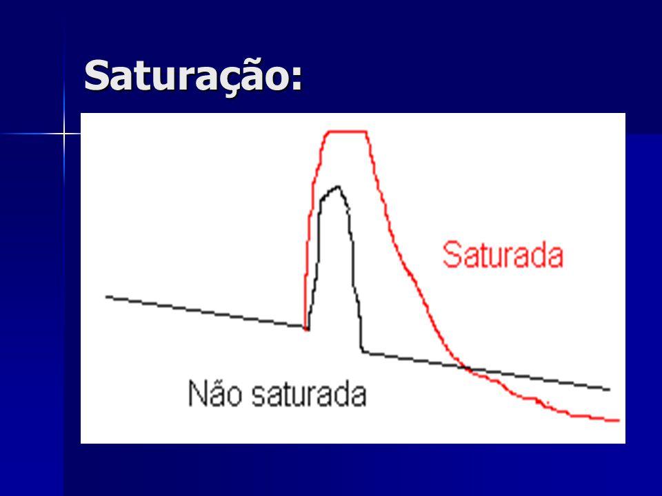Saturação: