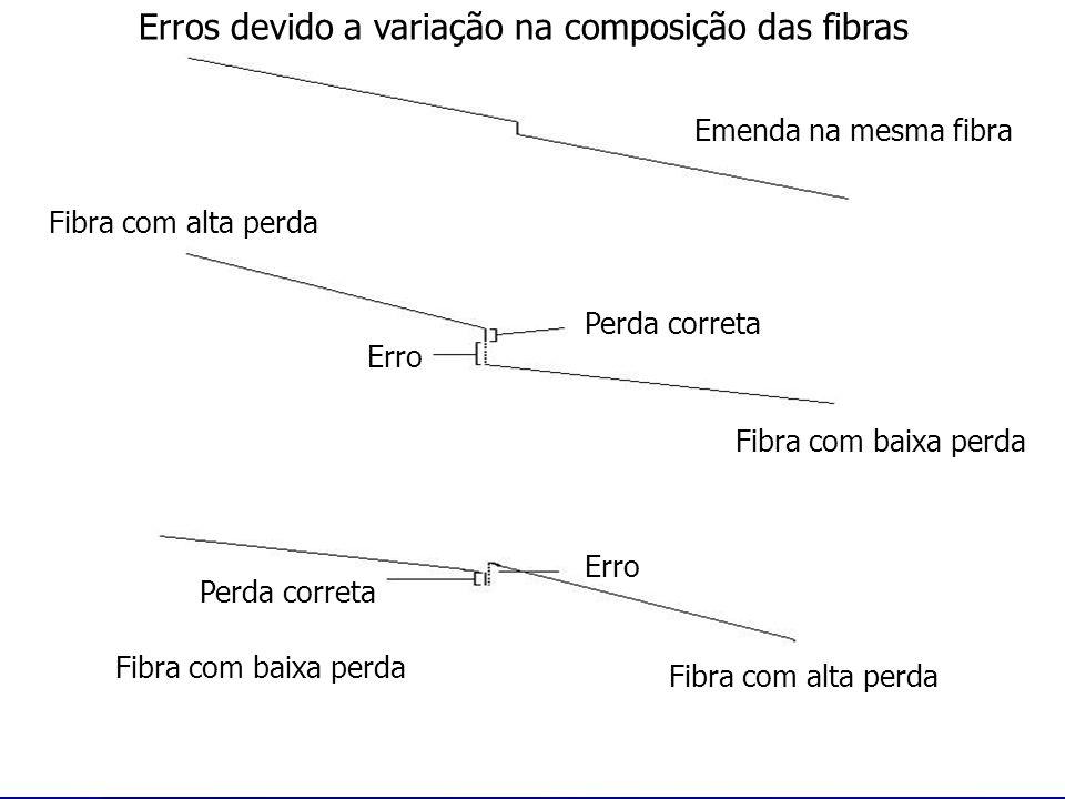 Emenda na mesma fibra Fibra com alta perda Fibra com baixa perda Fibra com alta perda Fibra com baixa perda Perda correta Erro Perda correta Erro Erro